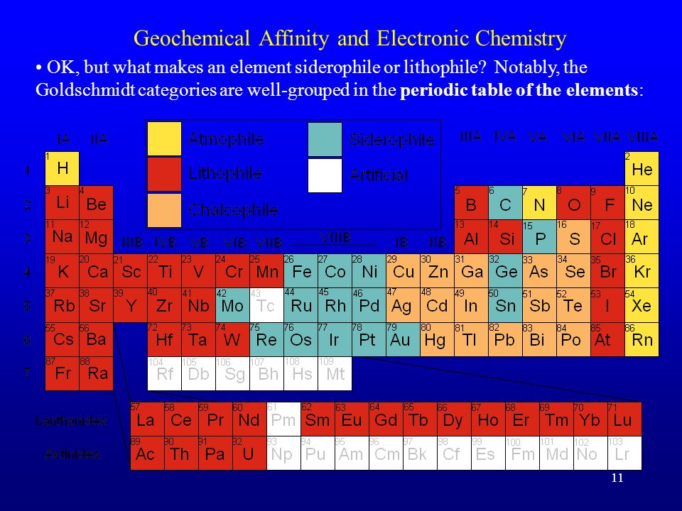 Geochemical Affinity and Electronic Chemistry