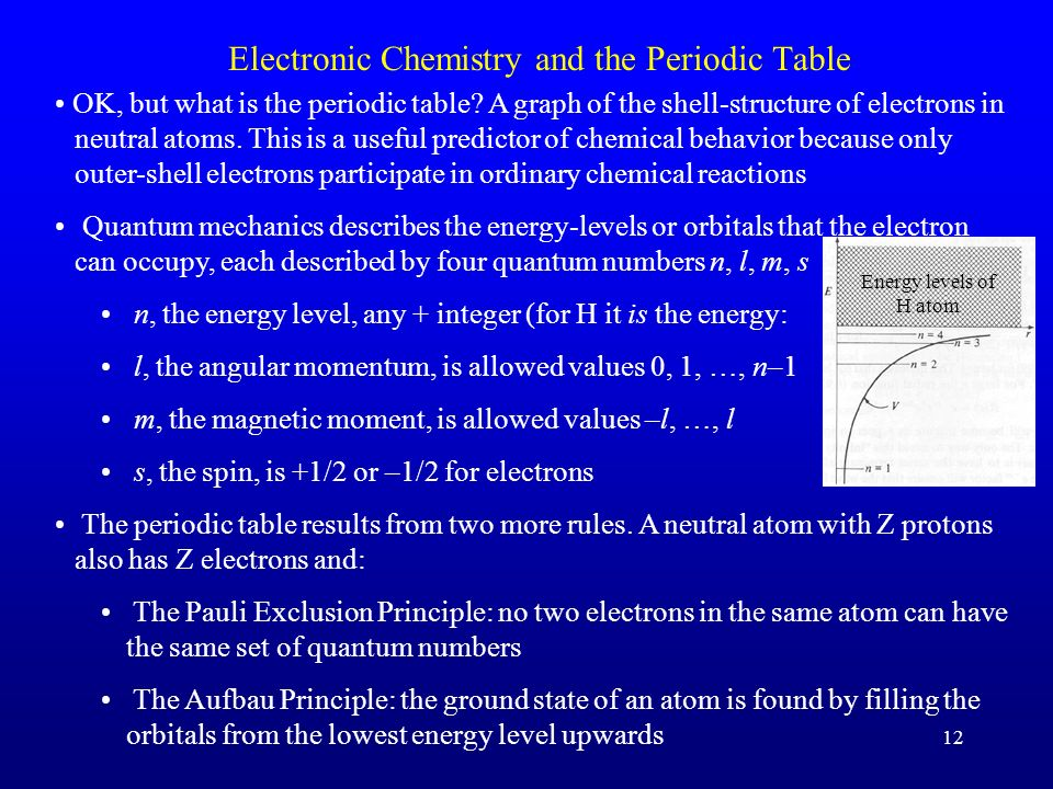 Electronic Chemistry and the Periodic Table
