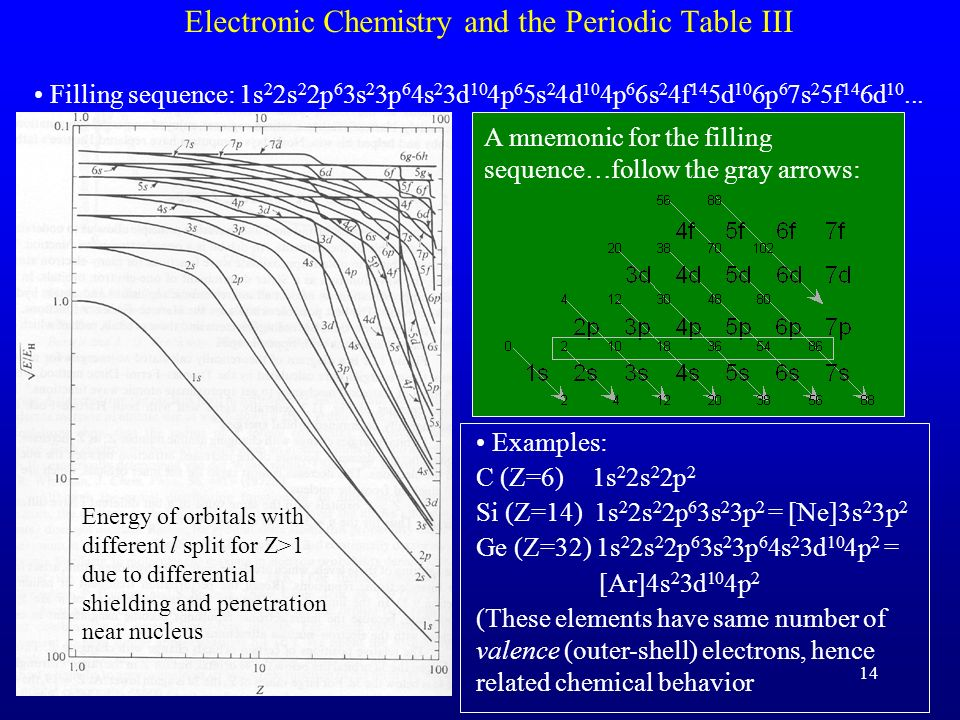 Electronic Chemistry and the Periodic Table III