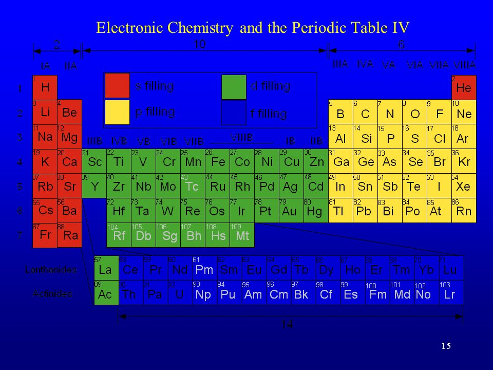 Electronic Chemistry and the Periodic Table IV