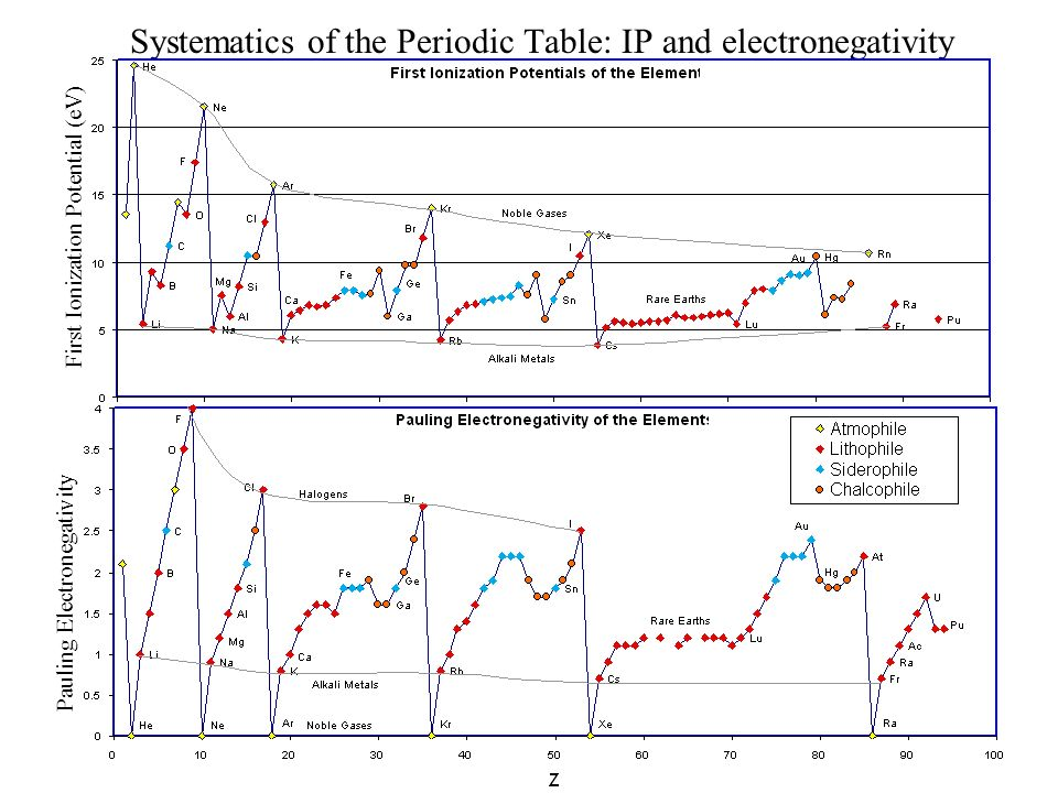 Systematics of the Periodic Table: IP and electronegativity