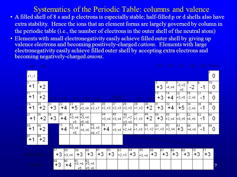 Systematics of the Periodic Table: columns and valence