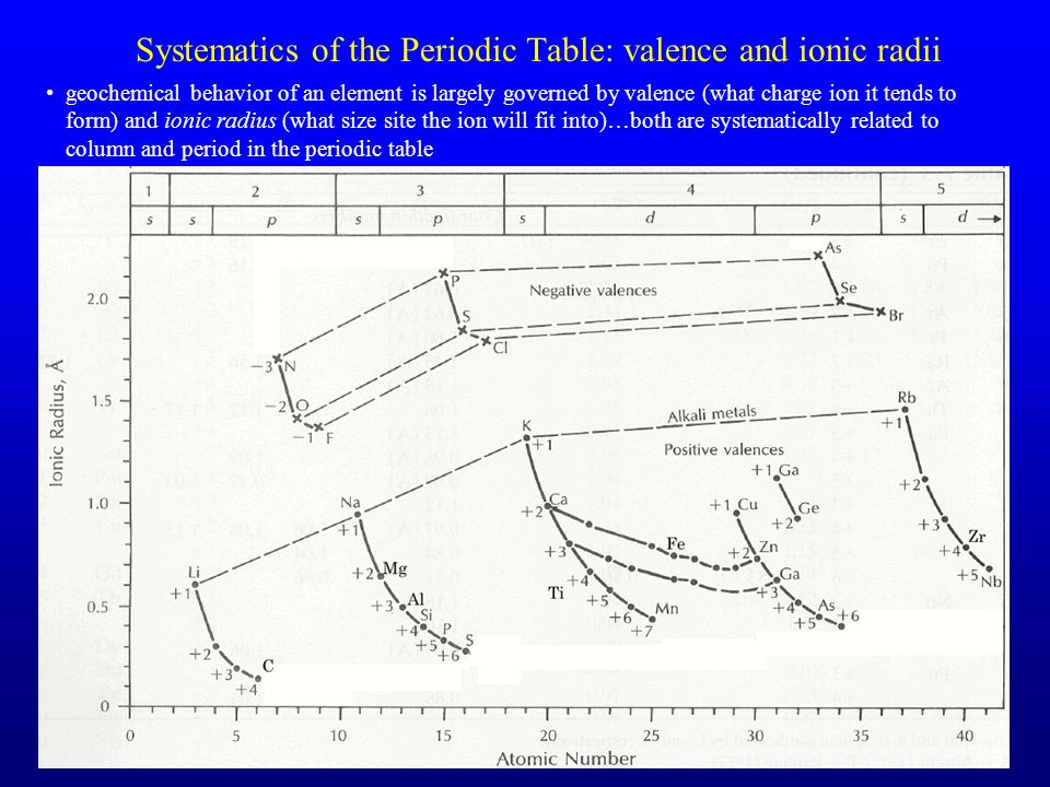 Systematics of the Periodic Table: valence and ionic radii