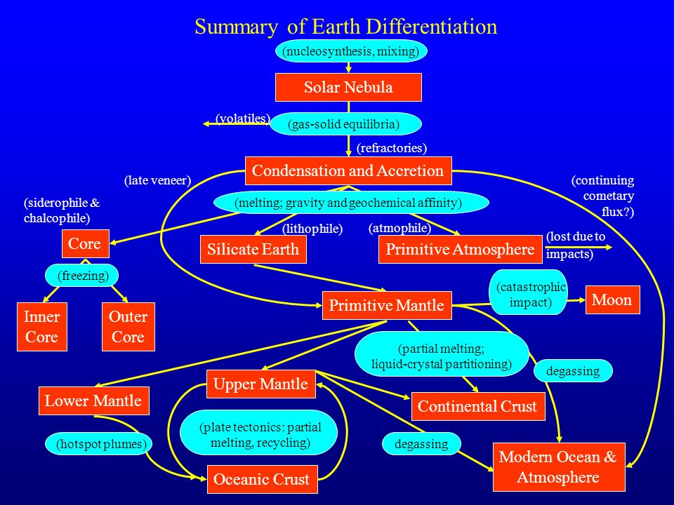 Summary of Earth Differentiation
