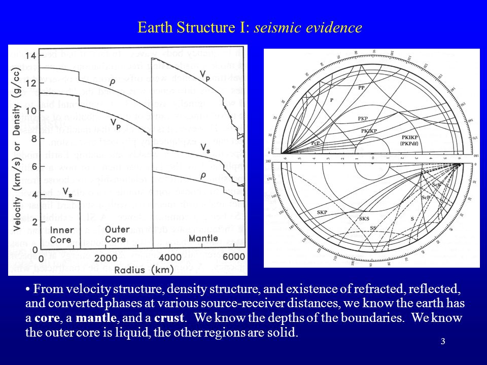 Earth Structure I: seismic evidence