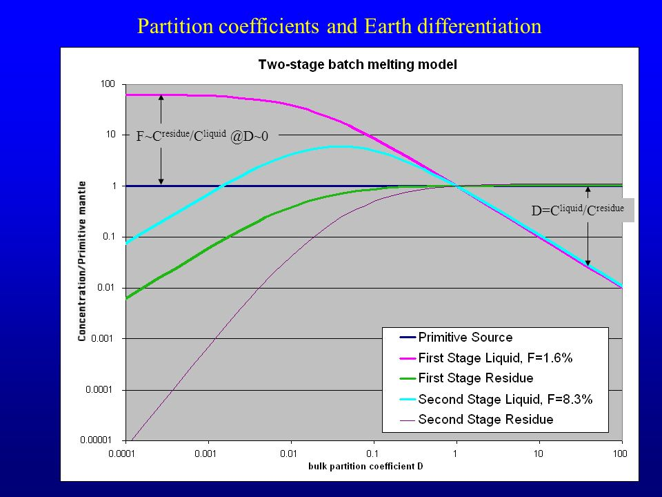 Partition coefficients and Earth differentiation