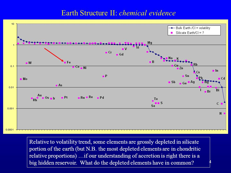 Earth Structure II: chemical evidence
