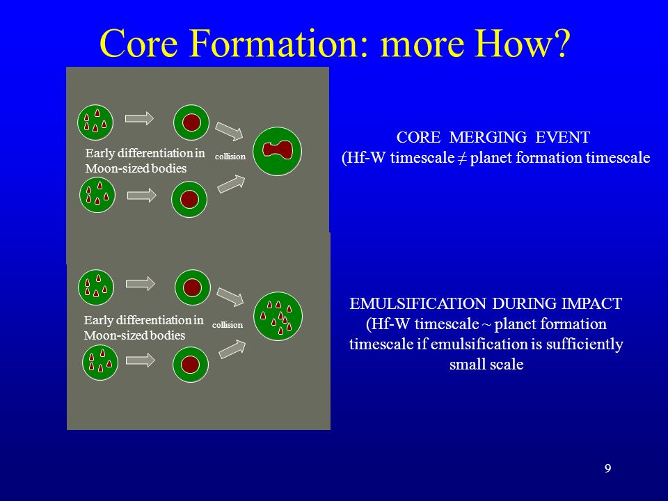 Core Formation: more How