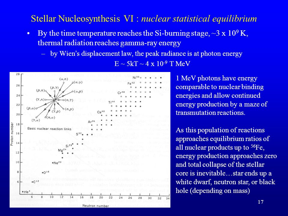 Stellar Nucleosynthesis V: nuclear binding energy