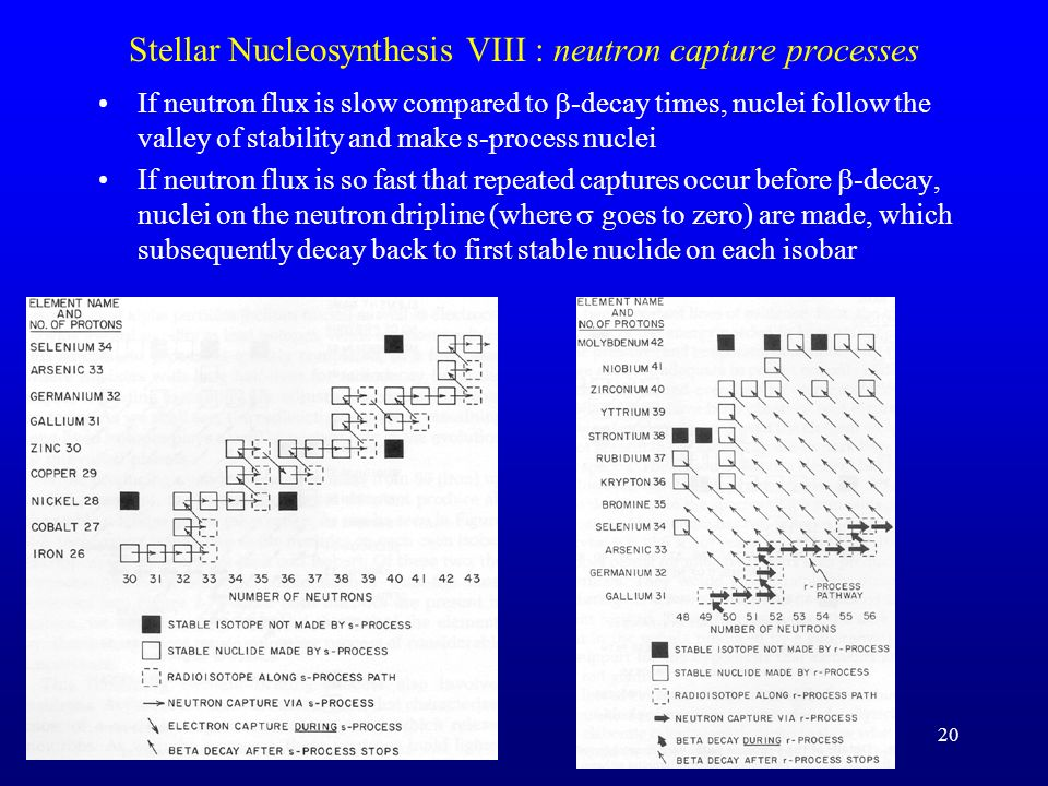 Stellar nucleosynthesis process