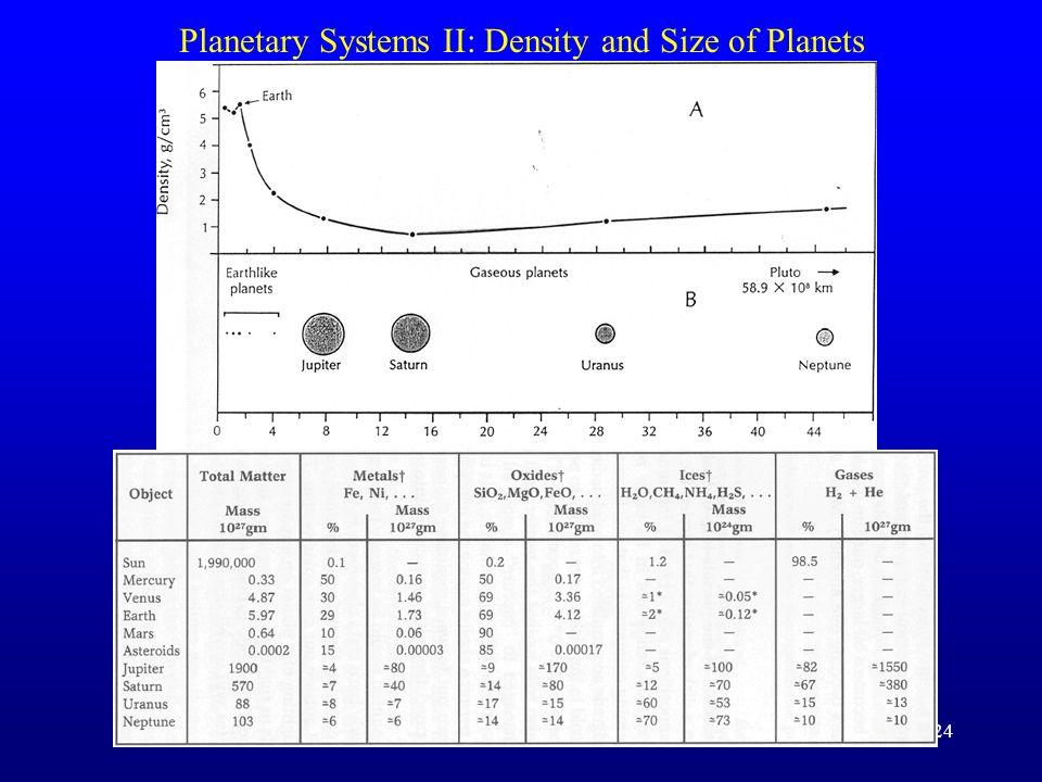 Planetary Systems I: Solar Nebula