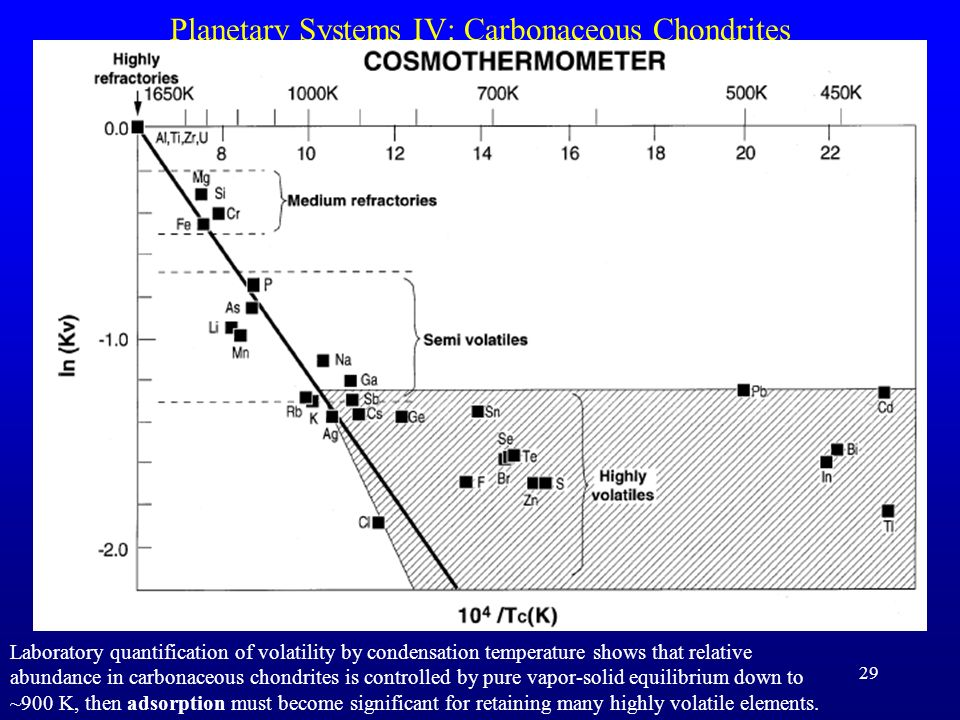 Planetary Systems IV: Carbonaceous Chondrites