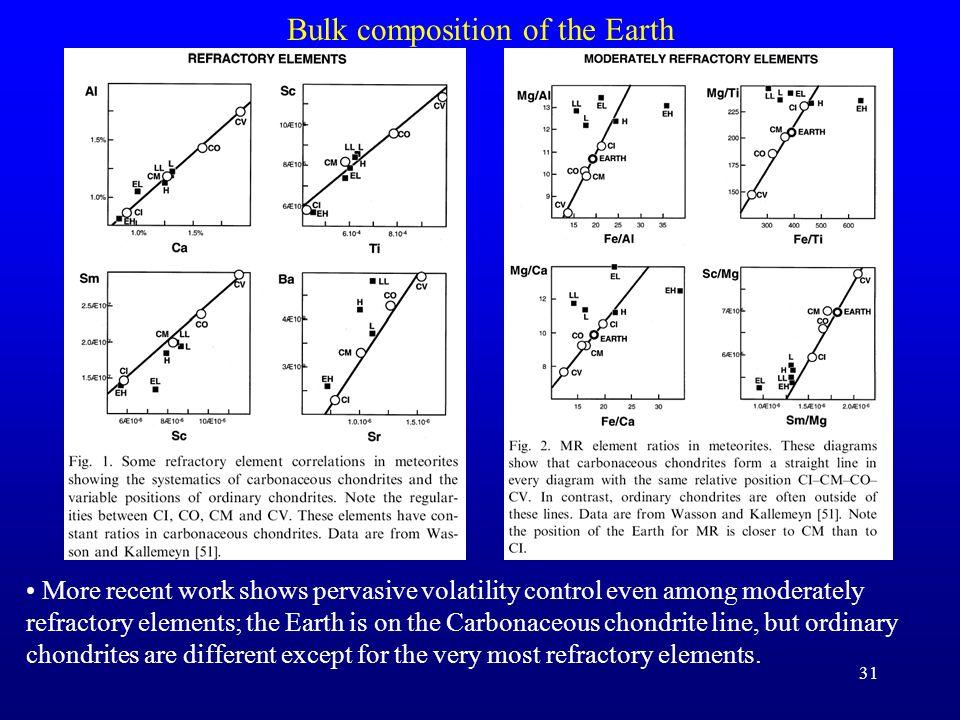 Bulk composition of the Earth