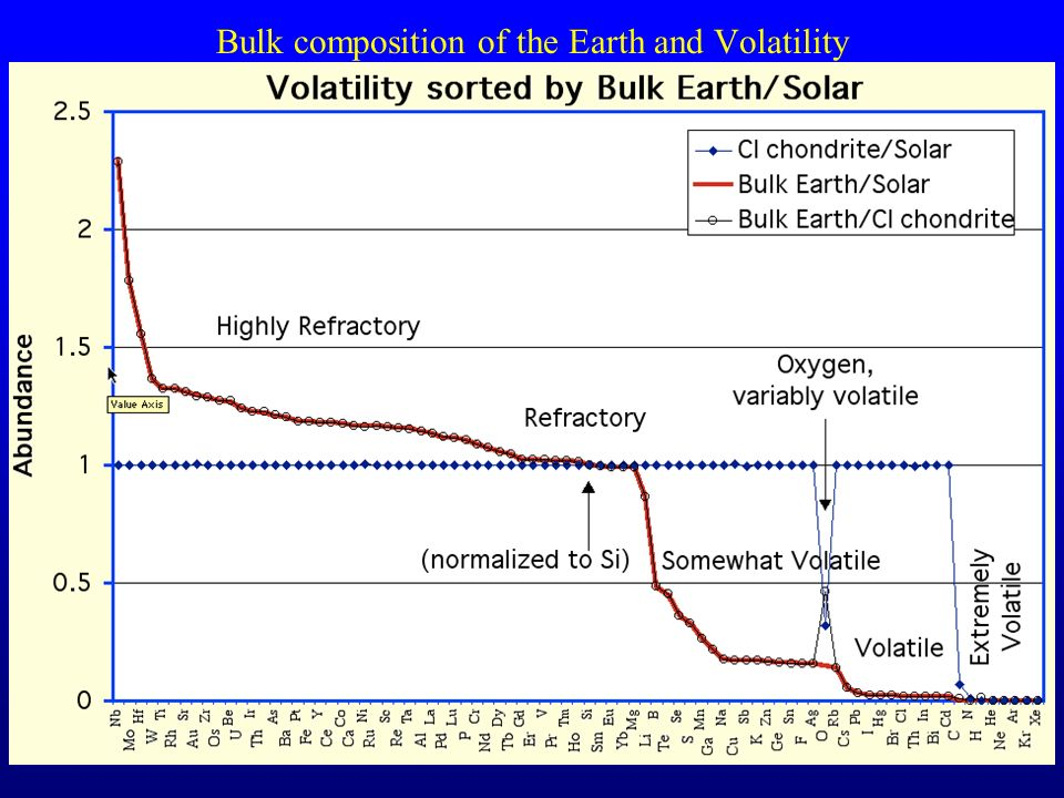 Bulk composition of the Earth