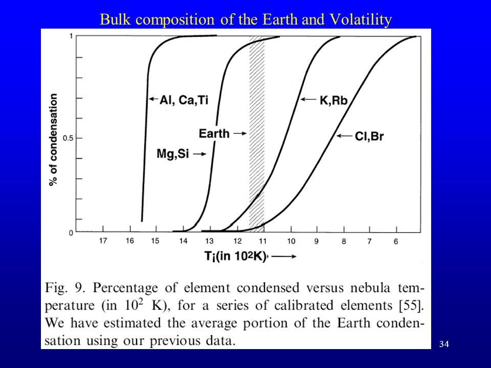 Bulk composition of the Earth and Volatility