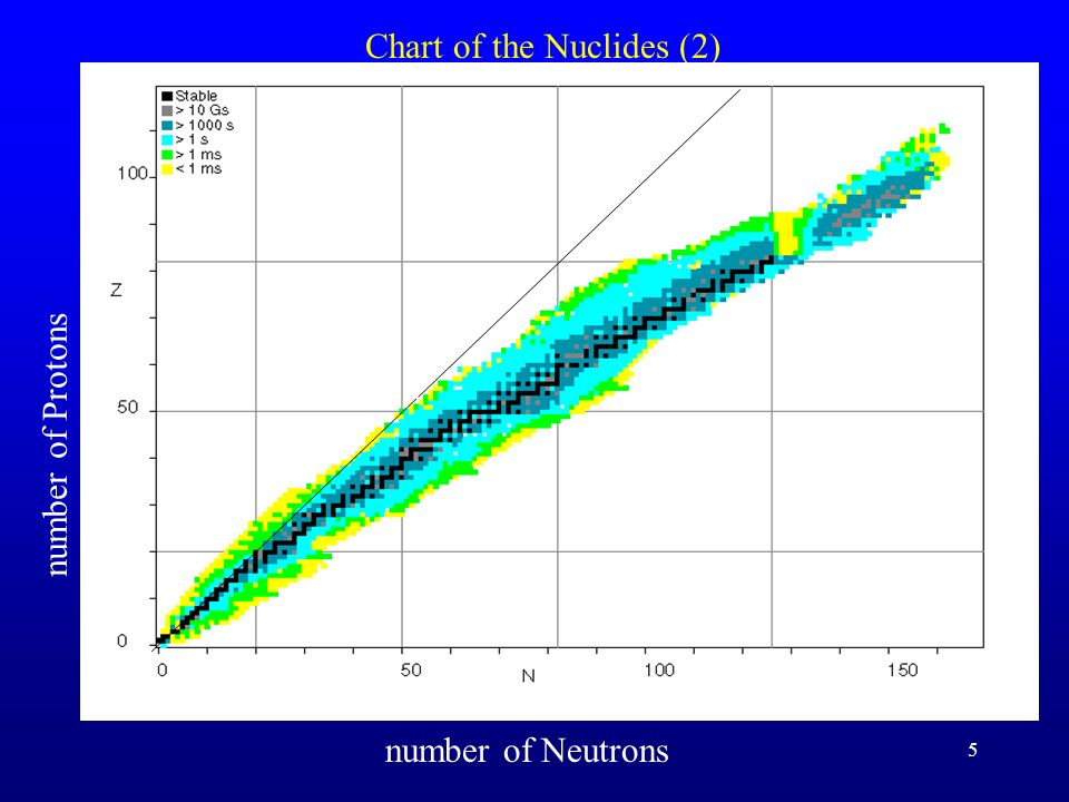Chart of the Nuclides (1)
