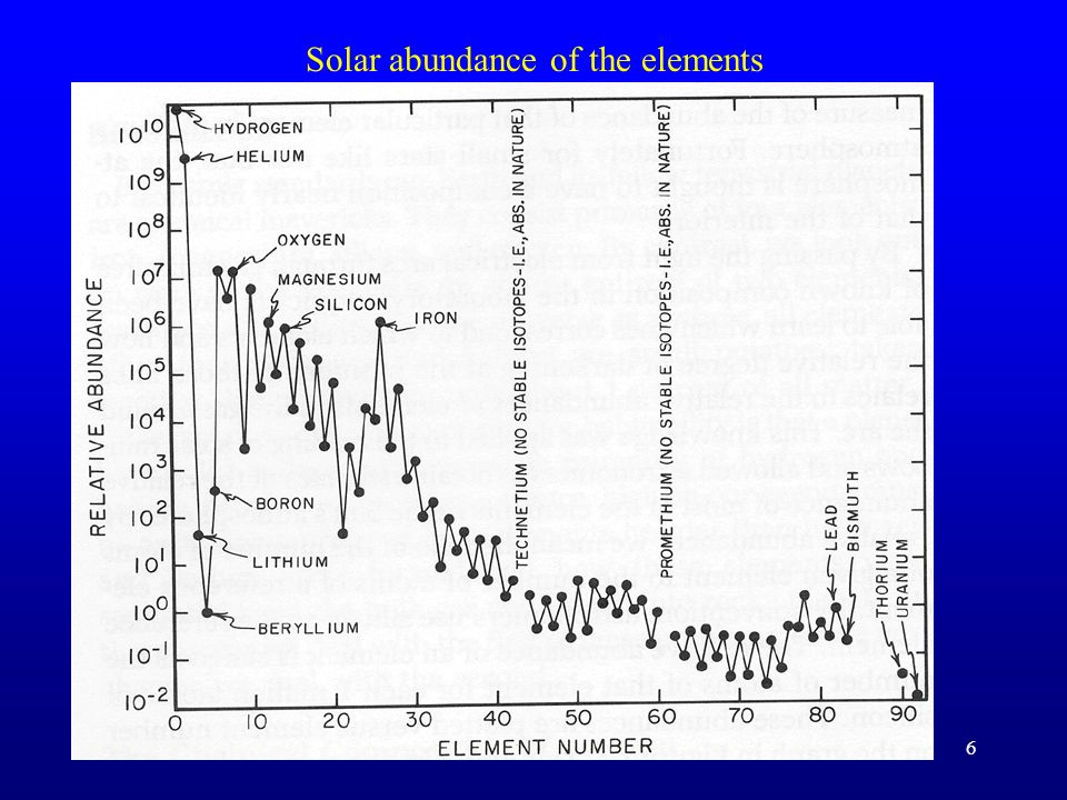 Chart of the Nuclides (2)