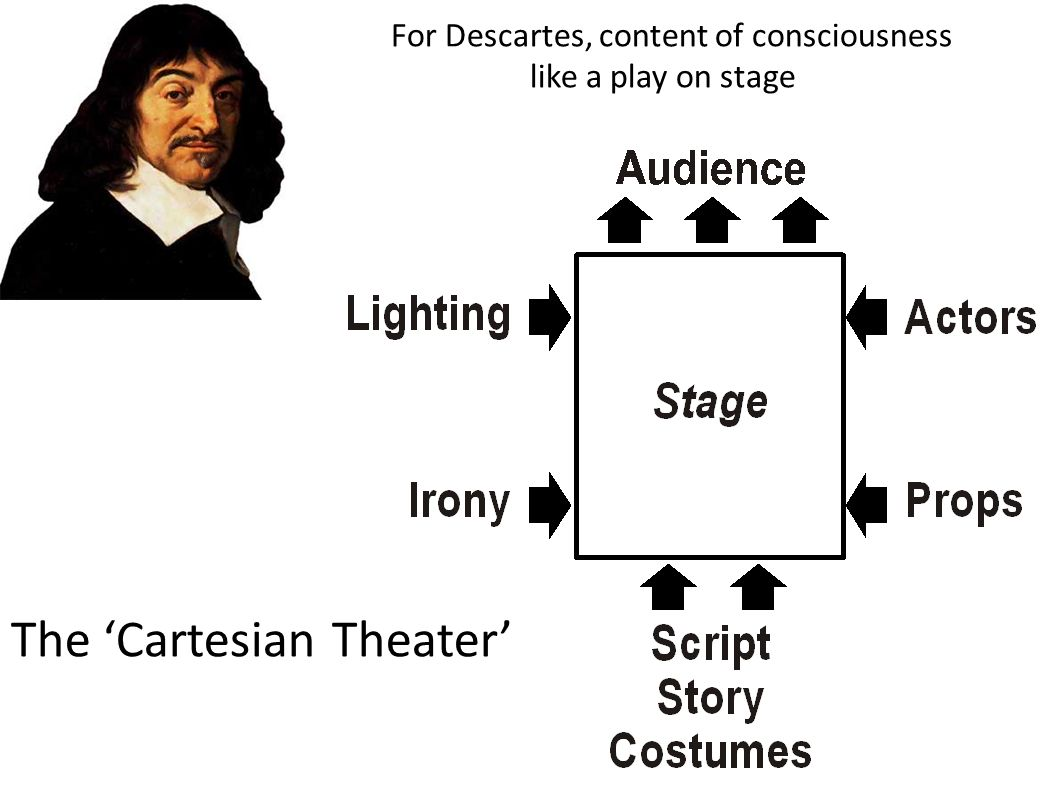 The 'Cartesian Theater'