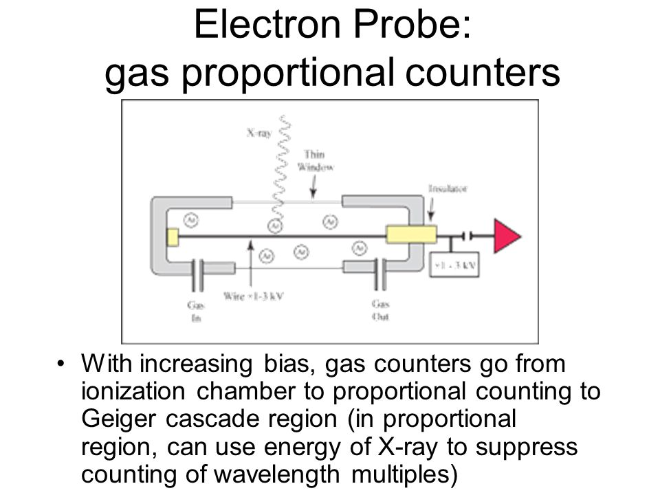 Electron Probe: gas proportional counters
