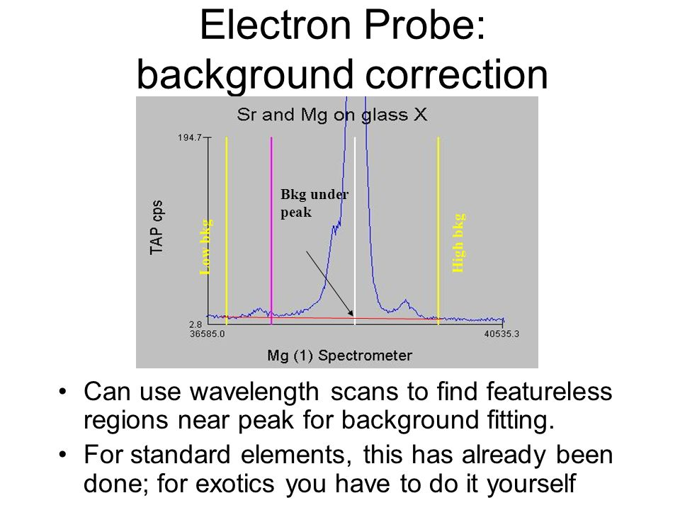 Electron Probe: background correction