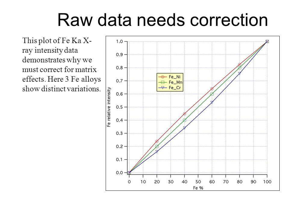 Raw data needs correction
