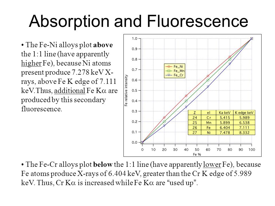 Absorption and Fluorescence