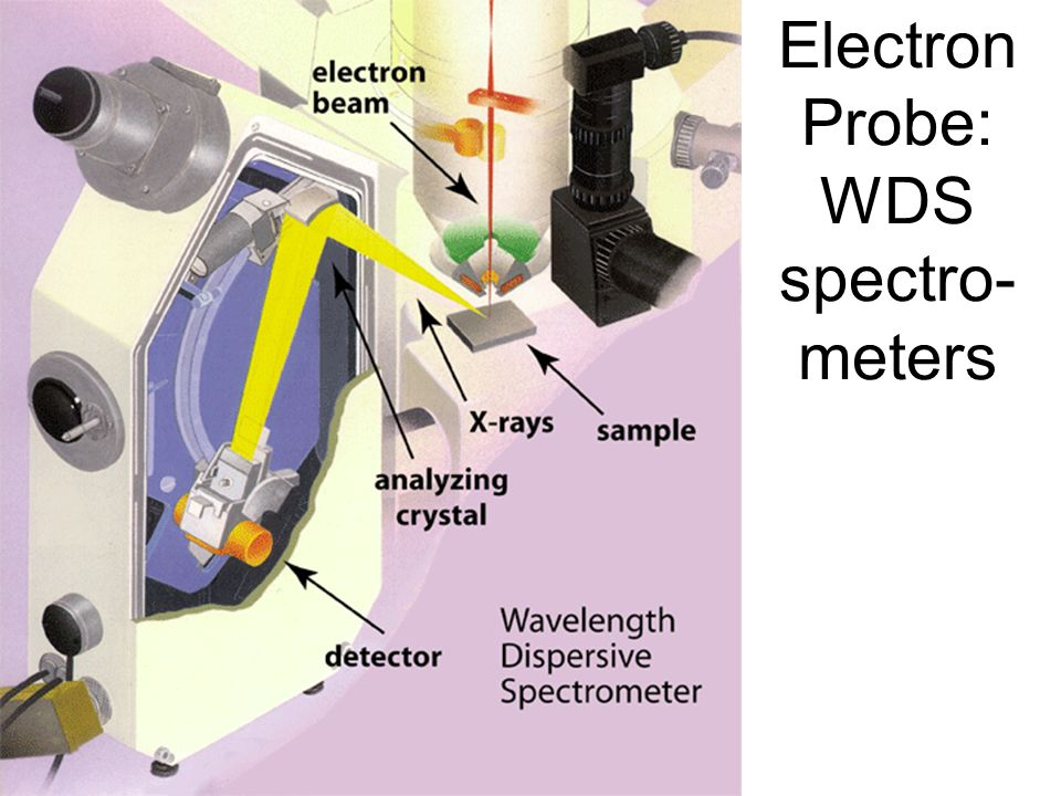 Electron Probe: WDS spectro-meters