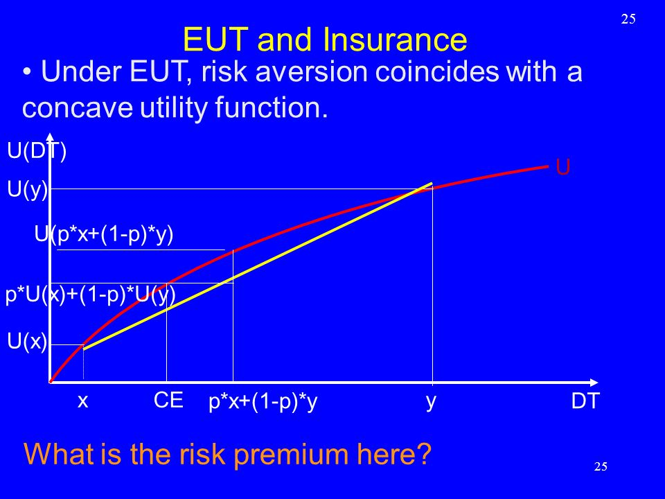 25 EUT and Insurance. Under EUT, risk aversion coincides with a concave utility function. U(DT) U.
