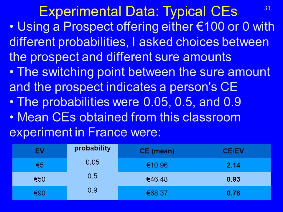 Experimental Data: Typical CEs