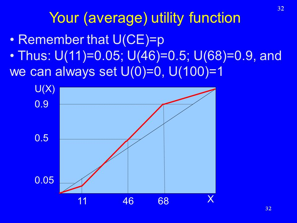 Your (average) utility function