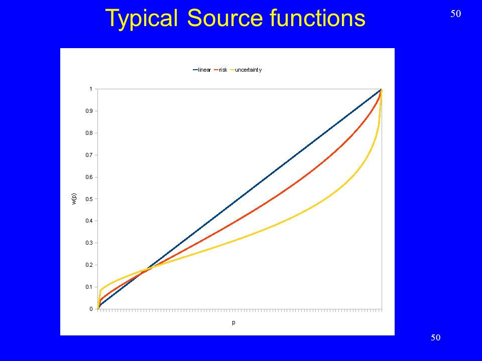 Typical Source functions