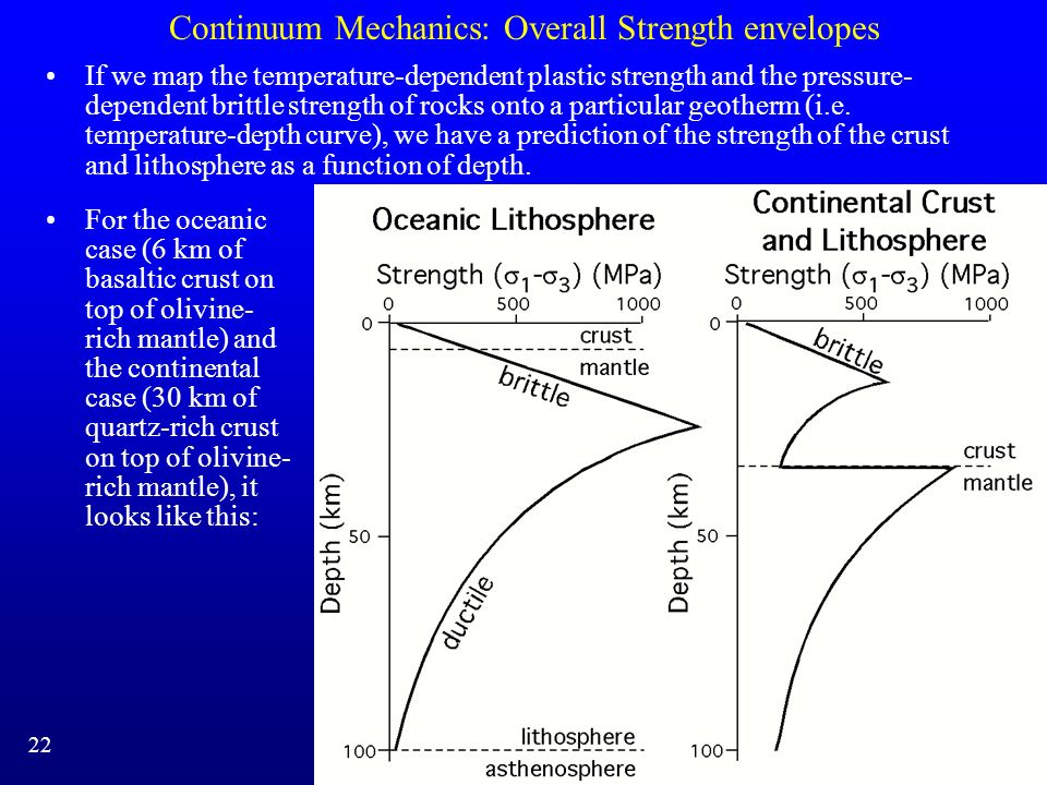 Continuum Mechanics: Overall Strength envelopes