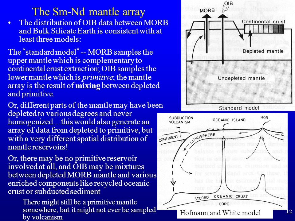 The Sm-Nd mantle array The distribution of OIB data between MORB and Bulk Silicate Earth is consistent with at least three models: