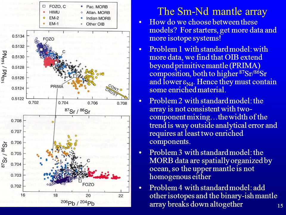 The Sm-Nd mantle array How do we choose between these models For starters, get more data and more isotope systems!