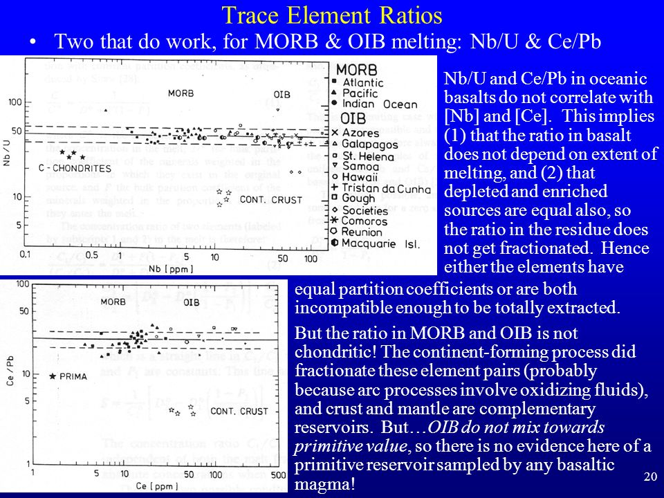 Trace Element Ratios Two that do work, for MORB & OIB melting: Nb/U & Ce/Pb.