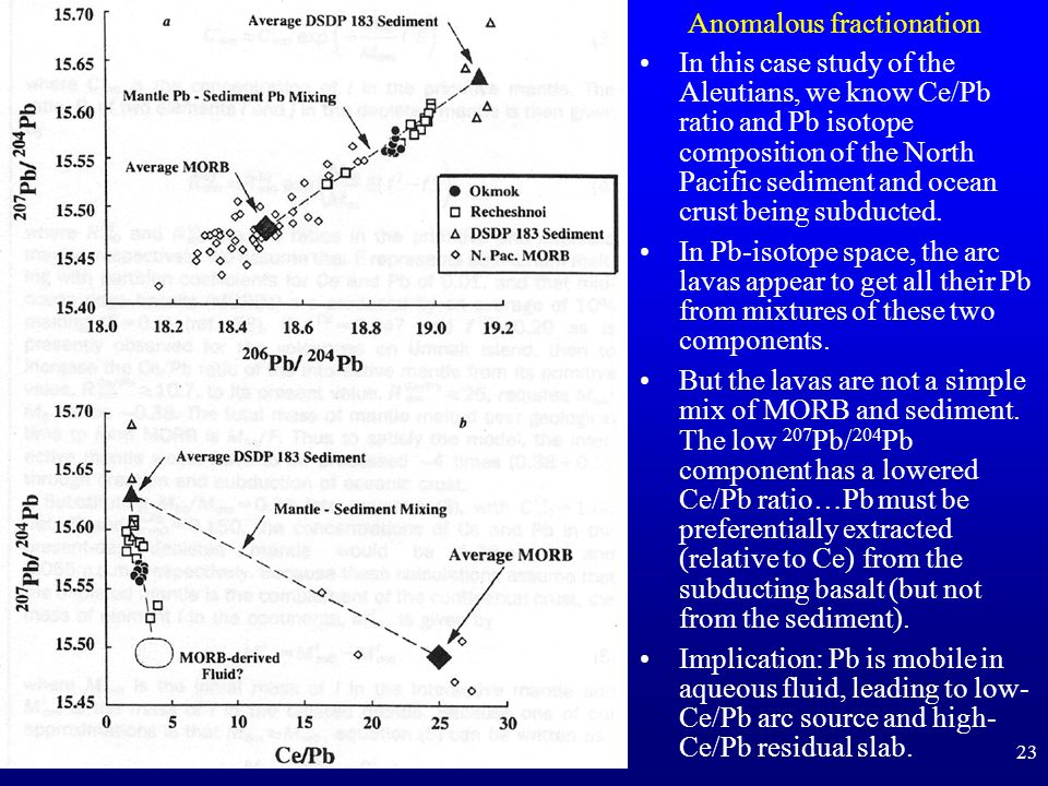 Anomalous fractionation