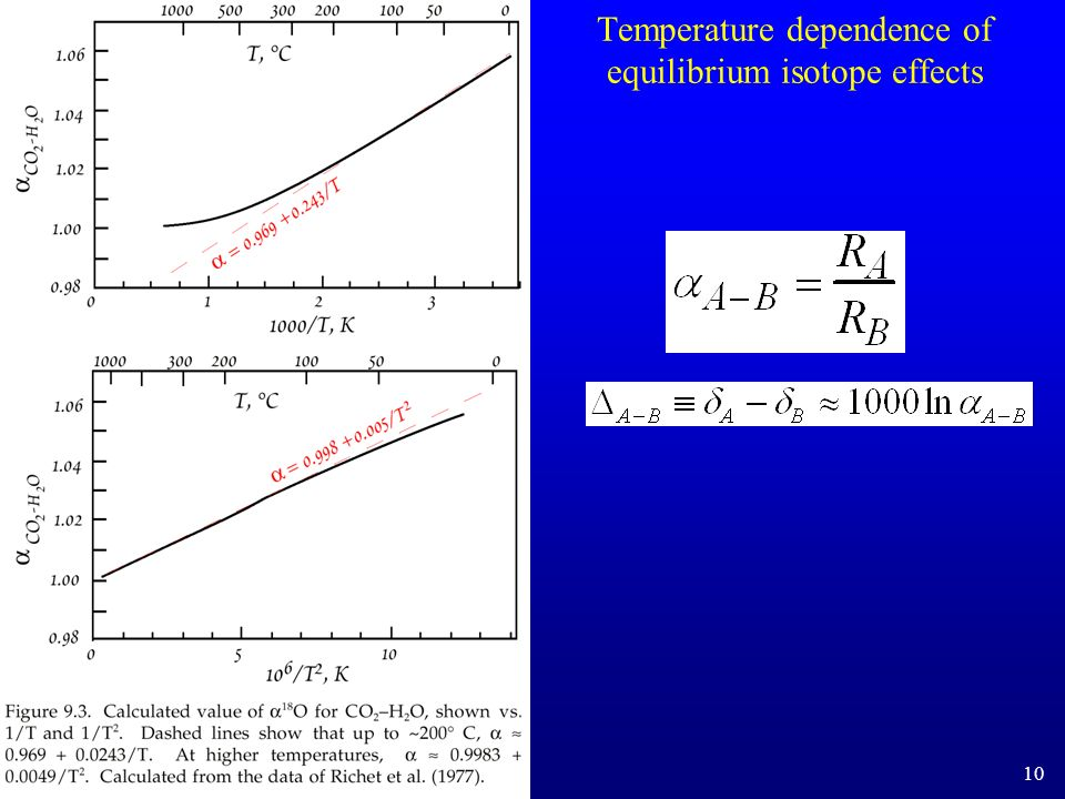 Temperature dependence of equilibrium isotope effects