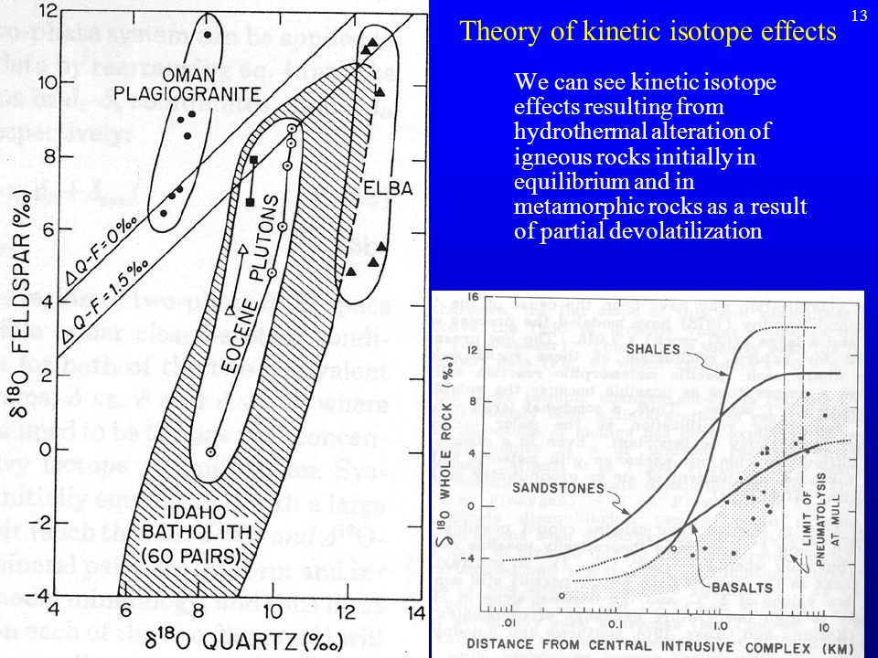 Theory of kinetic isotope effects