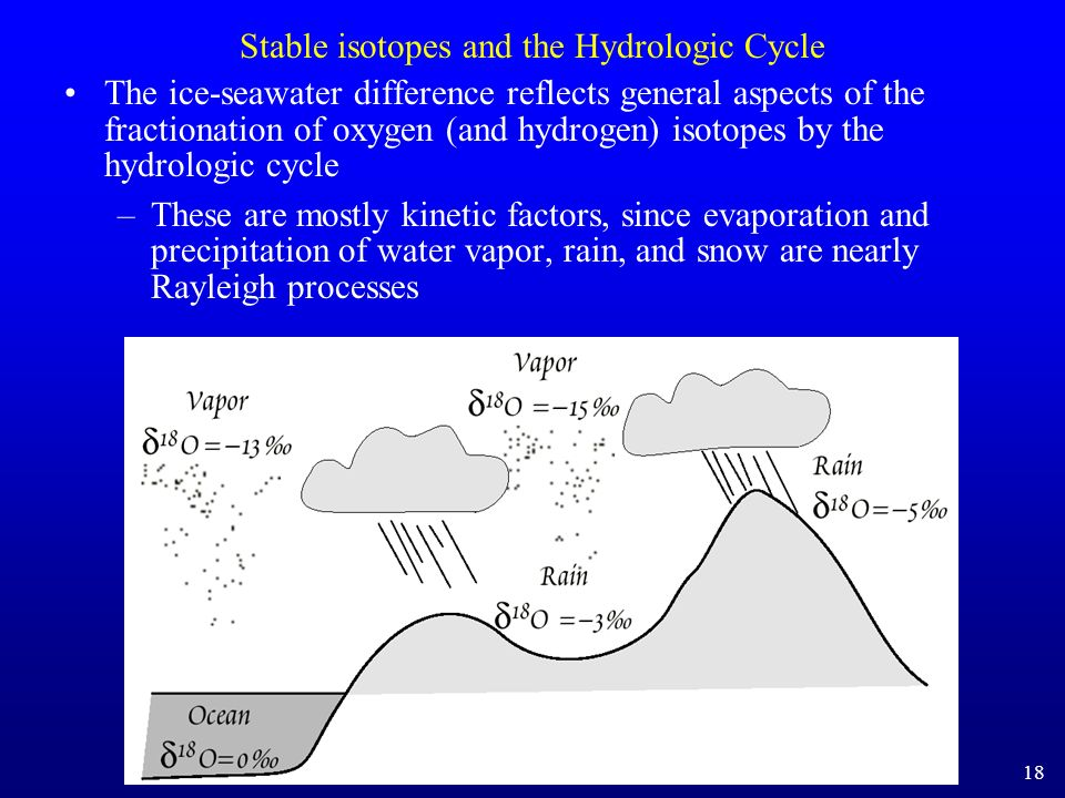 Stable isotopes and the Hydrologic Cycle