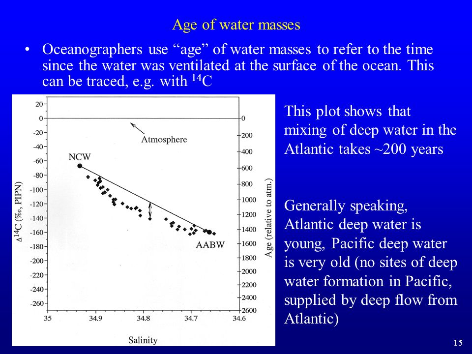 Age of water masses