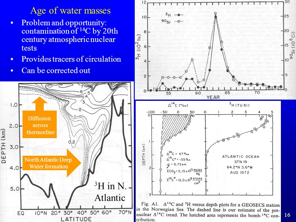 Age of water masses 3H in N. Atlantic