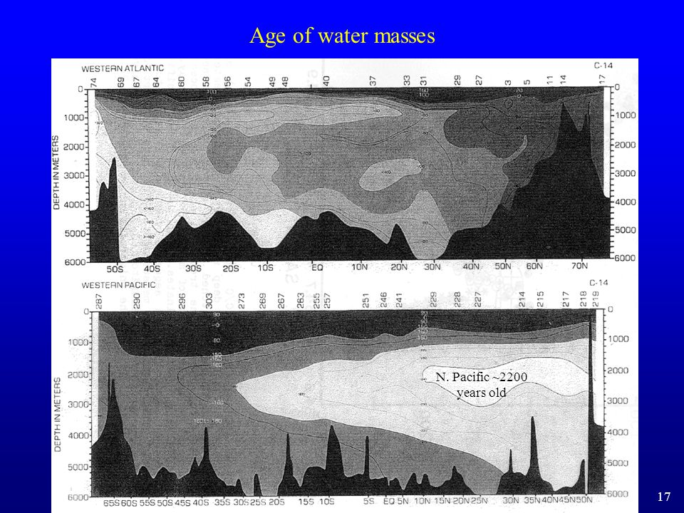 Age of water masses N. Pacific ~2200 years old 17