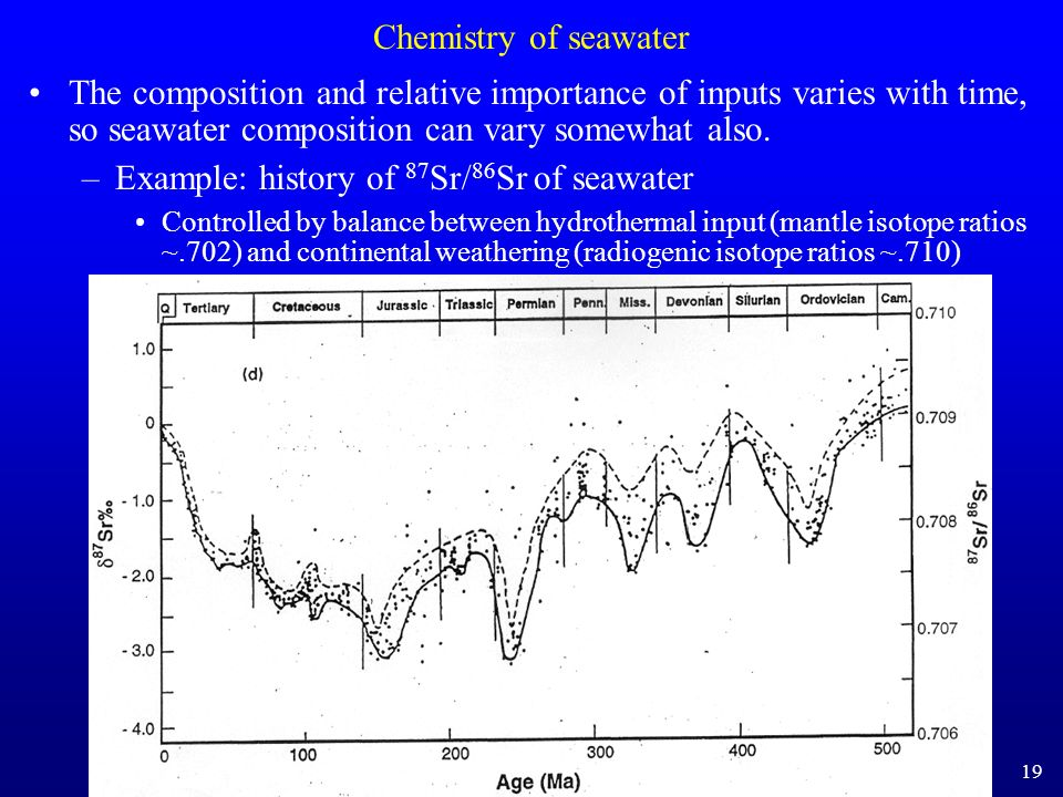 Example: history of 87Sr/86Sr of seawater