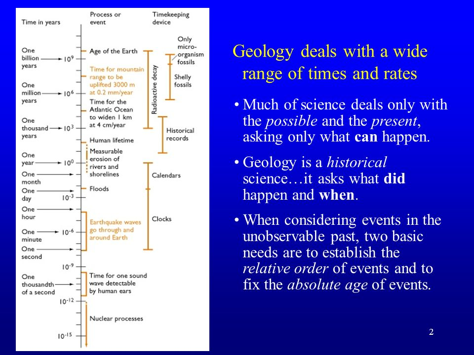 Geology deals with a wide range of times and rates