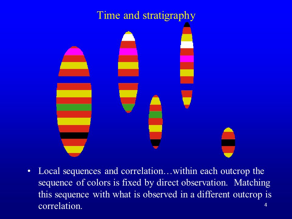 Time and stratigraphy