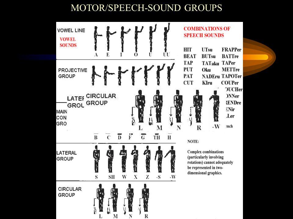 MOTOR/SPEECH-SOUND GROUPS