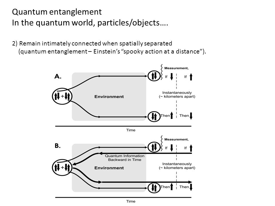 In the quantum world, particles/objects….