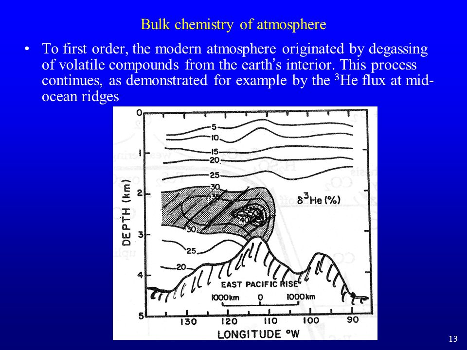 Bulk chemistry of atmosphere