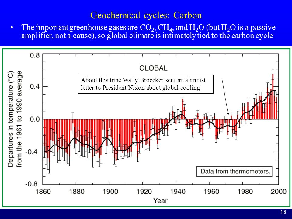 Geochemical cycles: Carbon