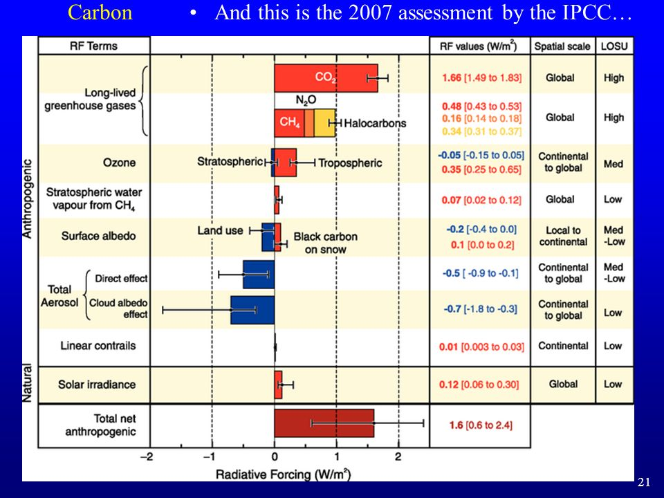 And this is the 2007 assessment by the IPCC…